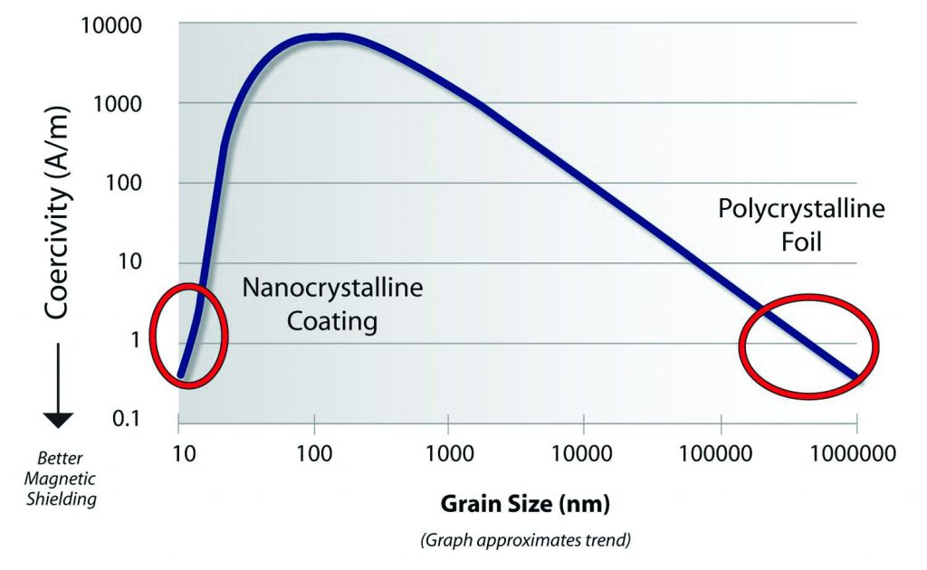 Figure 3. Trend of coercitivy vs. grain size