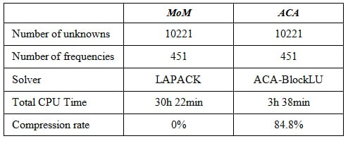 Table 1. Shielding effectiveness measurements for various power system buildings and rooms between 1 MHz and 5 GHz.