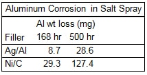 Figure 2. Aluminum corrosion in salt spray.