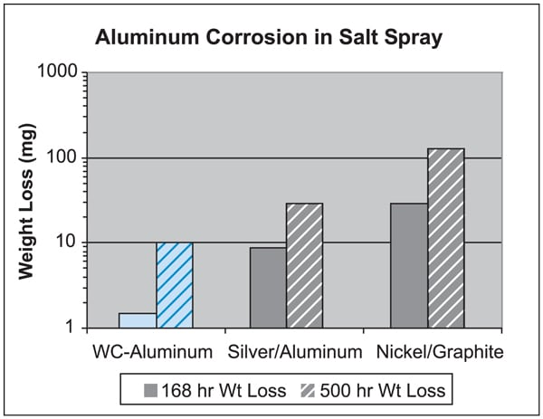 Figure 5. Aluminum corrosion in salt spray.