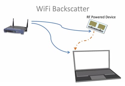 No-Power Wi-Fi Connectivity May Boost Internet of Things